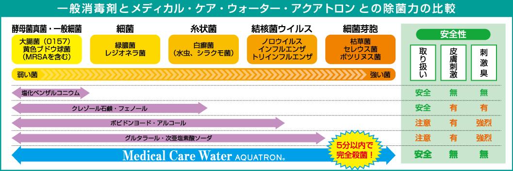 一般消毒剤とメディカル・ケア・ウォーター・アクアトロン との除菌力の比較